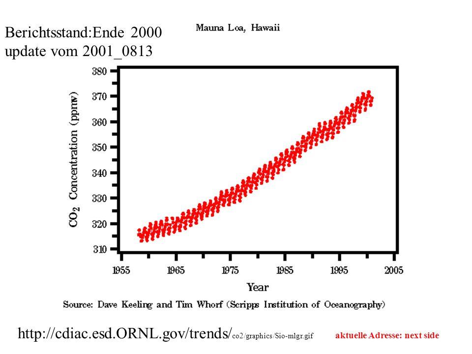 Berichtsstand:Ende 2000 update vom 2001_0813