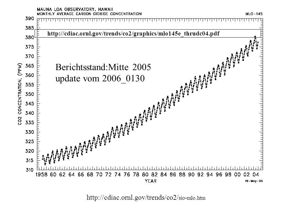 Berichtsstand:Mitte 2005 update vom 2006_0130