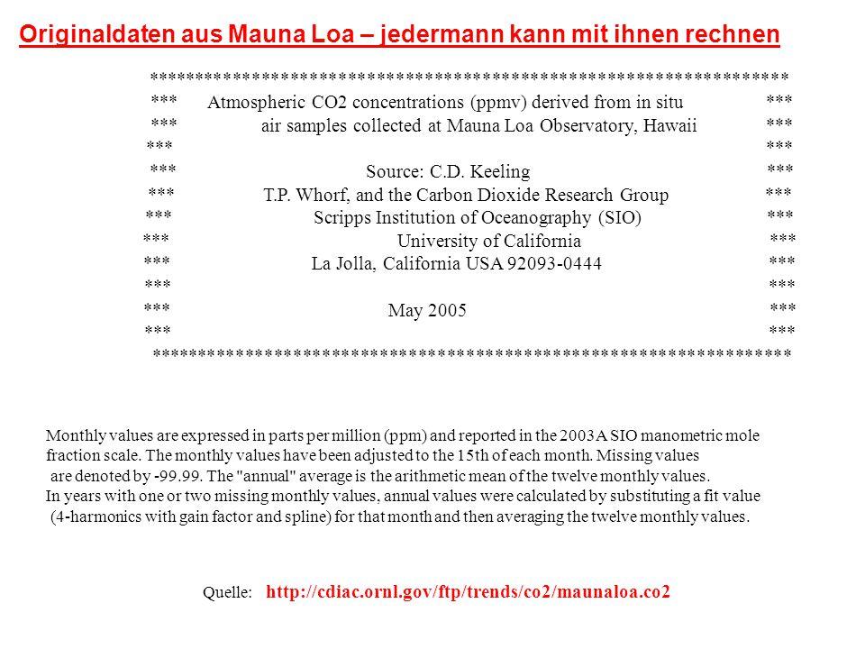 Originaldaten aus Mauna Loa – jedermann kann mit ihnen rechnen