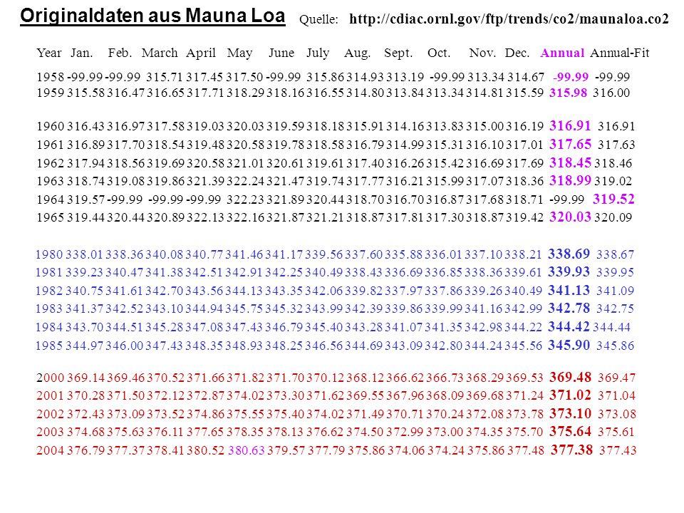 Originaldaten aus Mauna Loa