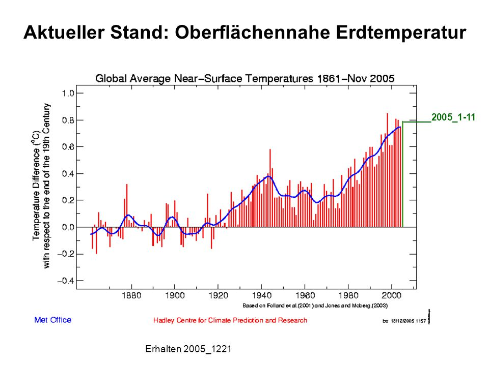 Aktueller Stand: Oberflächennahe Erdtemperatur