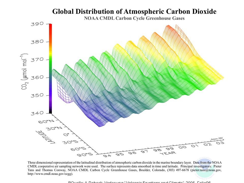 If you plot the CO2 distribution as a function of latitude and time, you get the CO2 rug. The upward trend and out of phase relationship between the hemispheres is obvious.