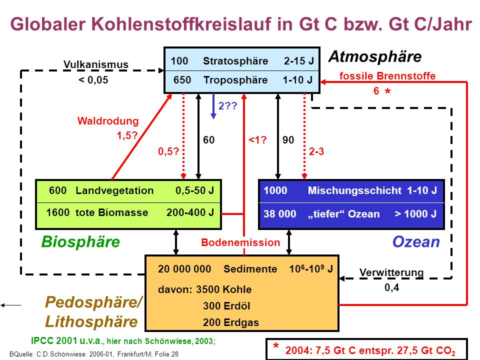 Globaler Kohlenstoffkreislauf in Gt C bzw. Gt C/Jahr