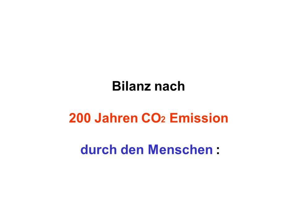 Bilanz nach 200 Jahren CO2 Emission durch den Menschen :