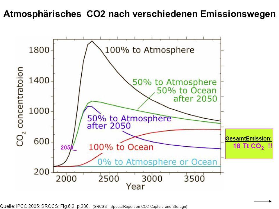 Atmosphärisches CO2 nach verschiedenen Emissionswegen
