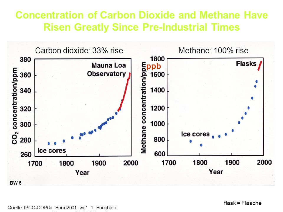 Concentration of Carbon Dioxide and Methane Have Risen Greatly Since Pre-Industrial Times