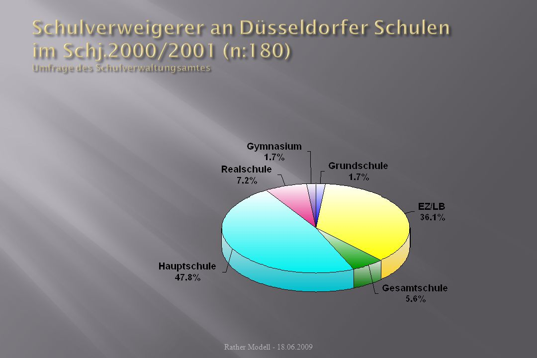 Schulverweigerer an Düsseldorfer Schulen im Schj