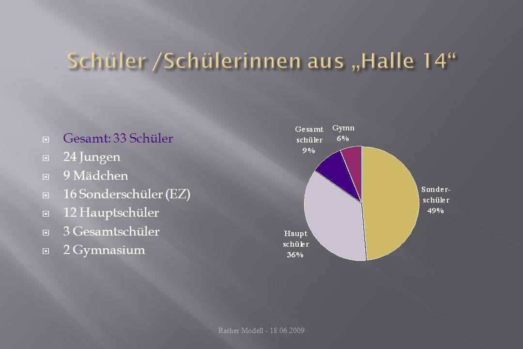 "Schüler /Schülerinnen aus ""Halle 14"