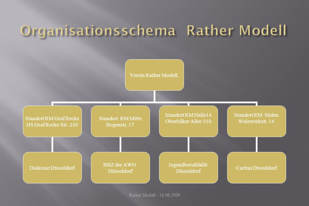 Organisationsschema Rather Modell