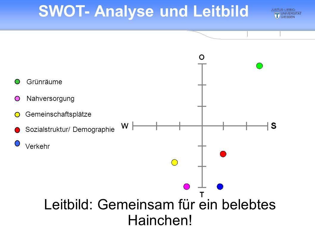 SWOT- Analyse und Leitbild