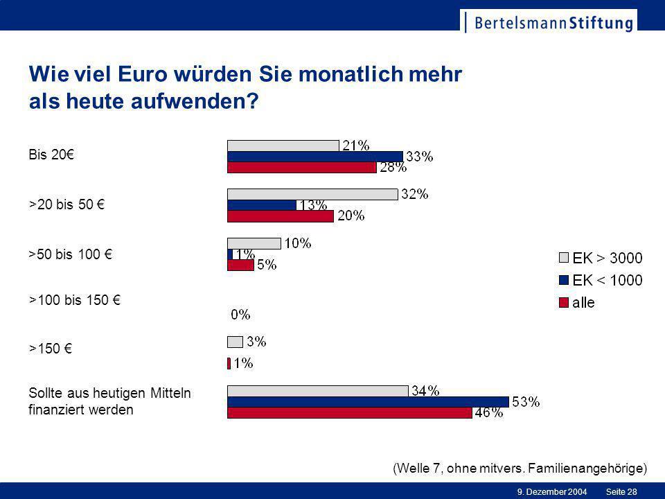 Wie viel Euro würden Sie monatlich mehr als heute aufwenden