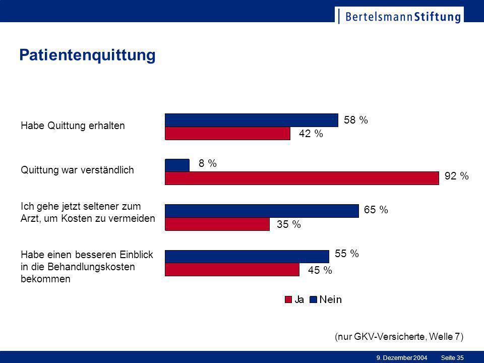 Patientenquittung 58 % 42 % 8 % 92 % 65 % 35 % 55 % 45 %