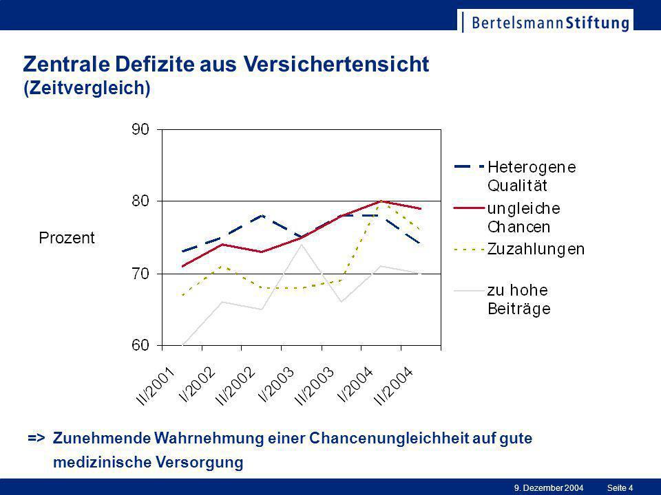Zentrale Defizite aus Versichertensicht (Zeitvergleich)