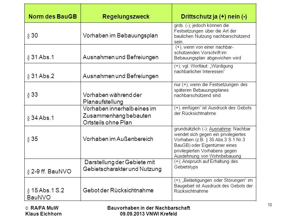 Norm des BauGB Regelungszweck Drittschutz ja (+) nein (-)