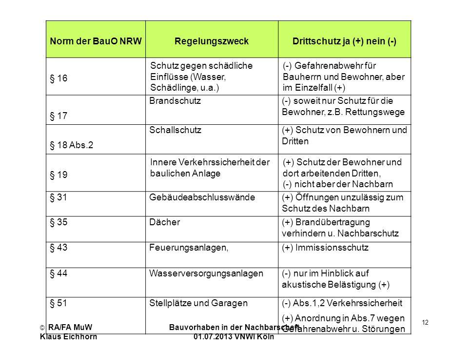 Norm der BauO NRW Regelungszweck Drittschutz ja (+) nein (-)