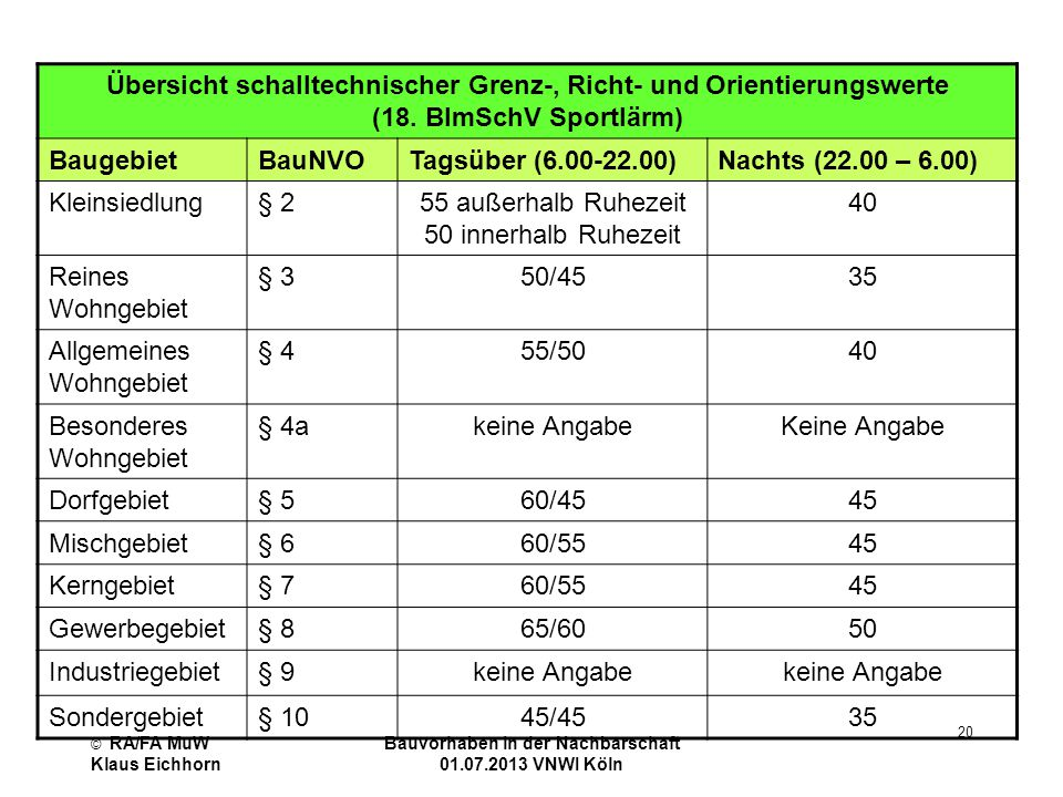Bauvorhaben in der Nachbarschaft 01.07.2013 VNWI Köln