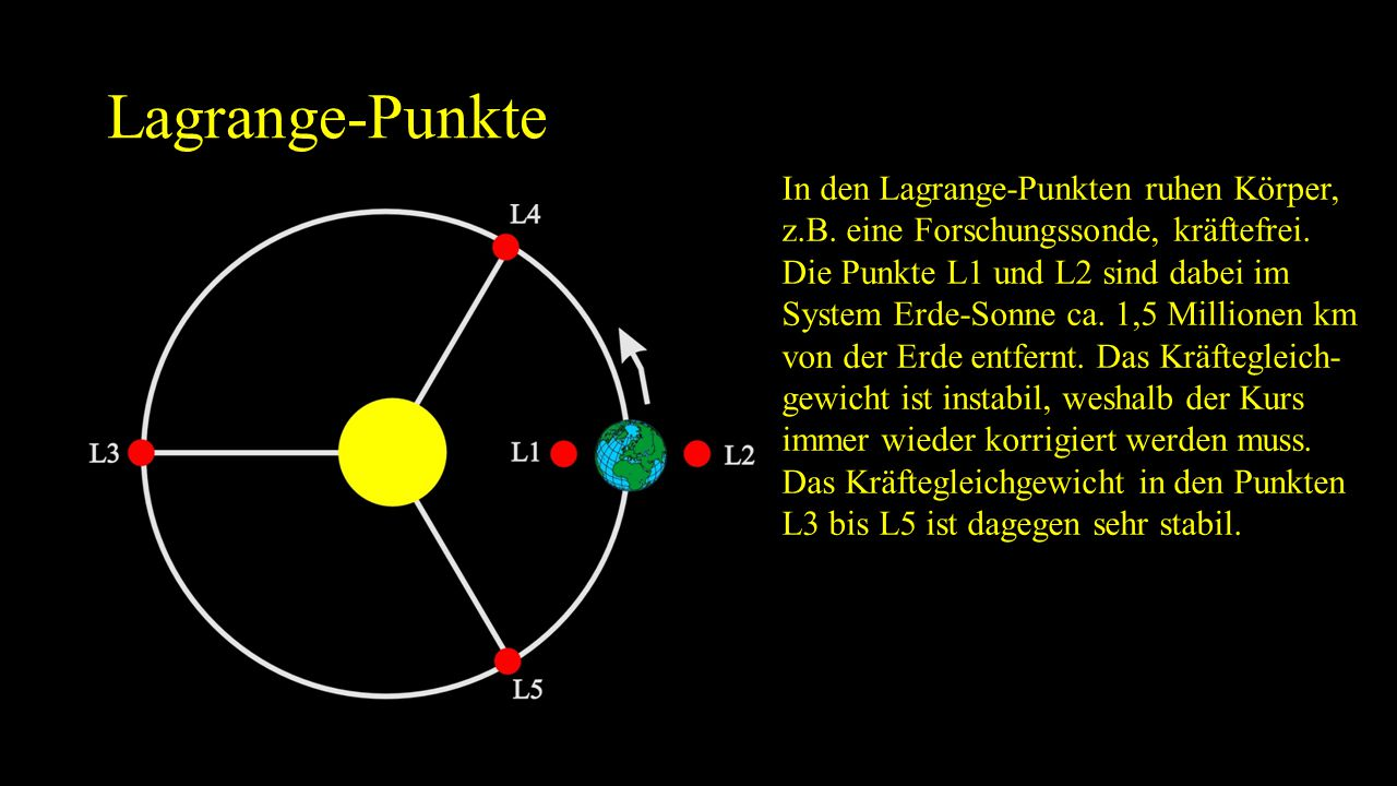 Lagrange-Punkte