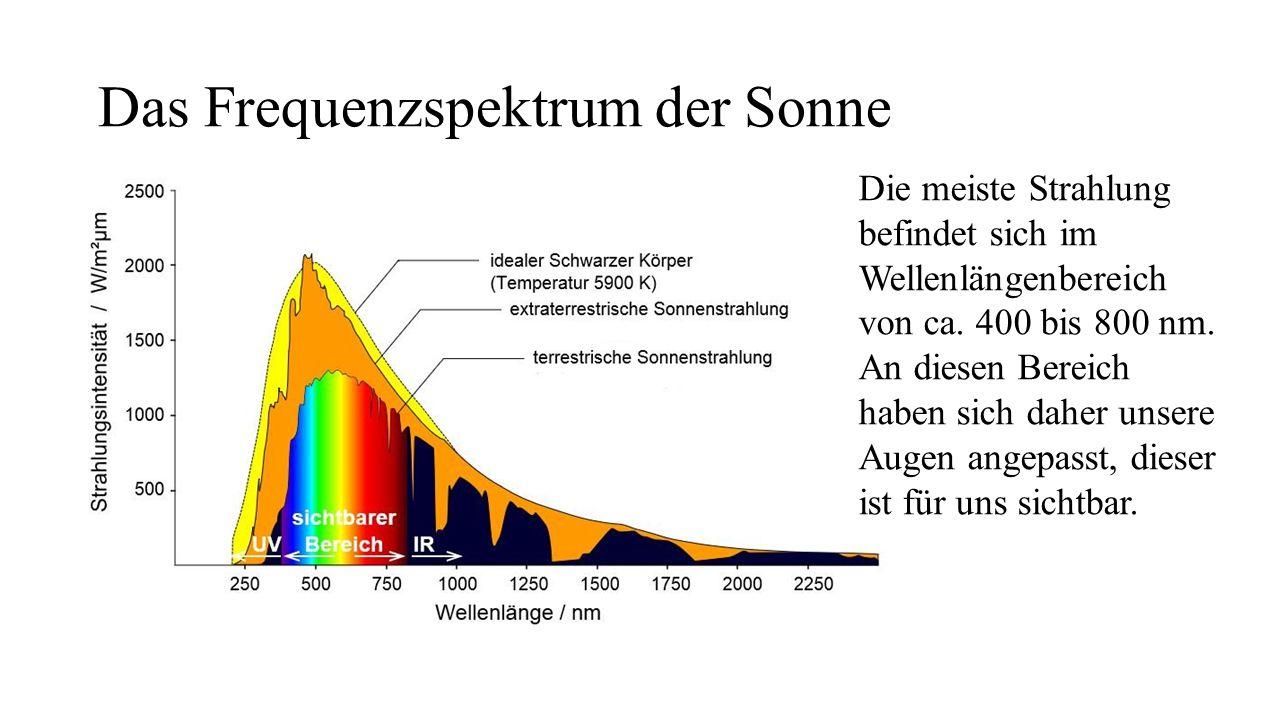 Das Frequenzspektrum der Sonne