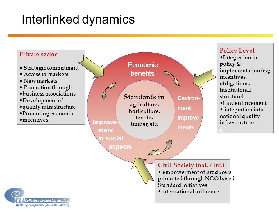 Interlinked dynamics Economic benefits Economic benefits Economic