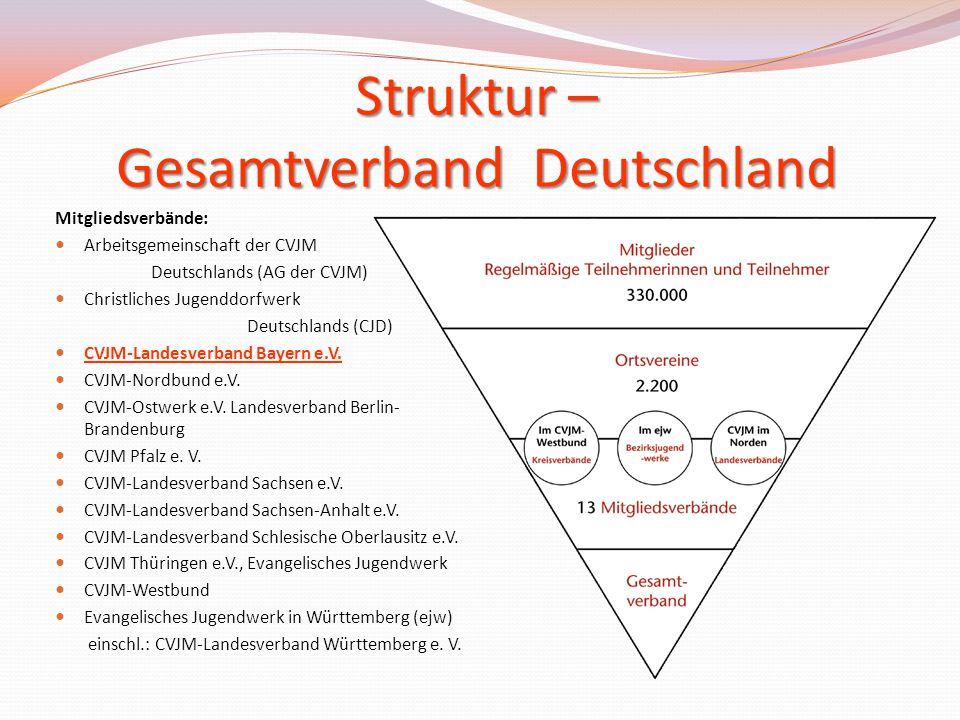 Struktur – Gesamtverband Deutschland