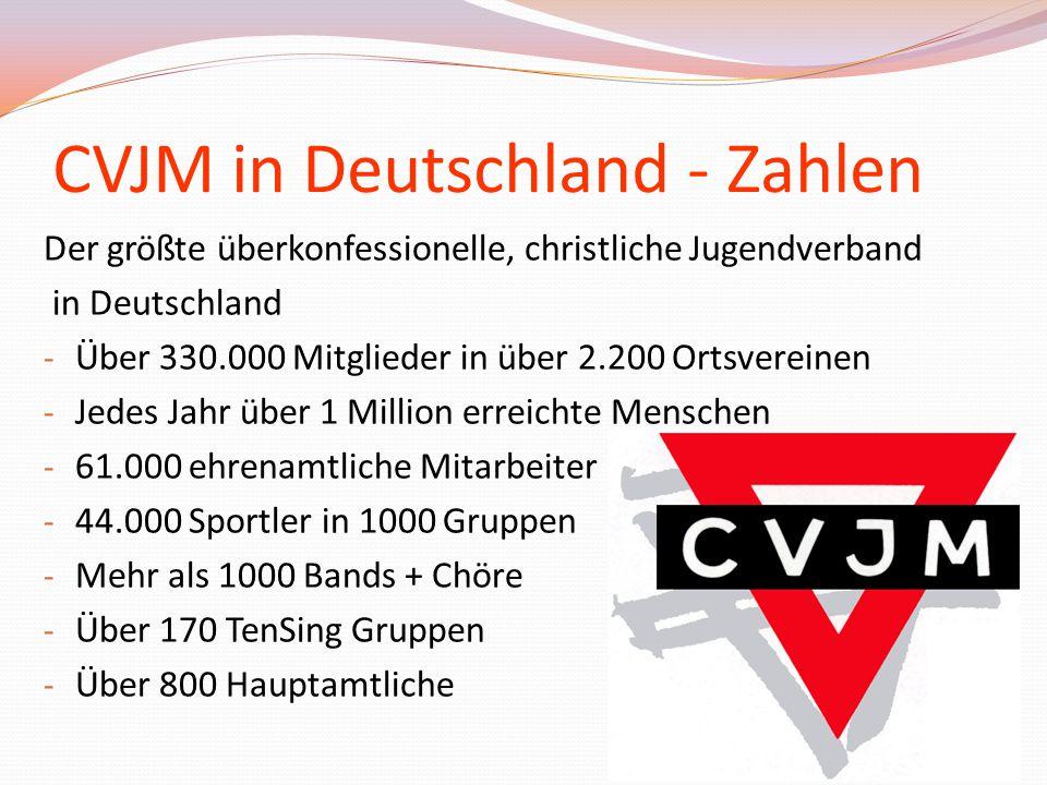 CVJM in Deutschland - Zahlen