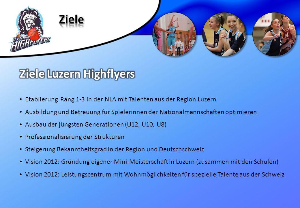 Ziele Luzern Highflyers