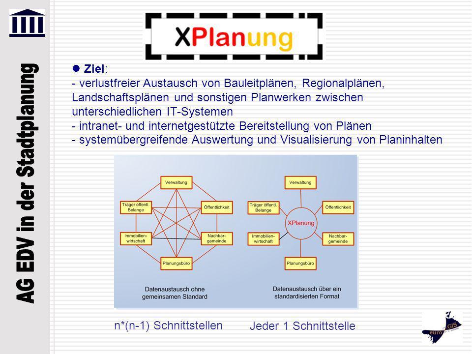 Ziel: - verlustfreier Austausch von Bauleitplänen, Regionalplänen, Landschaftsplänen und sonstigen Planwerken zwischen unterschiedlichen IT-Systemen - intranet- und internetgestützte Bereitstellung von Plänen - systemübergreifende Auswertung und Visualisierung von Planinhalten