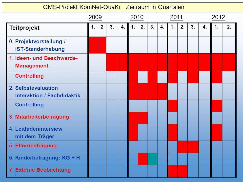 QMS-Projekt KomNet-QuaKi: Zeitraum in Quartalen