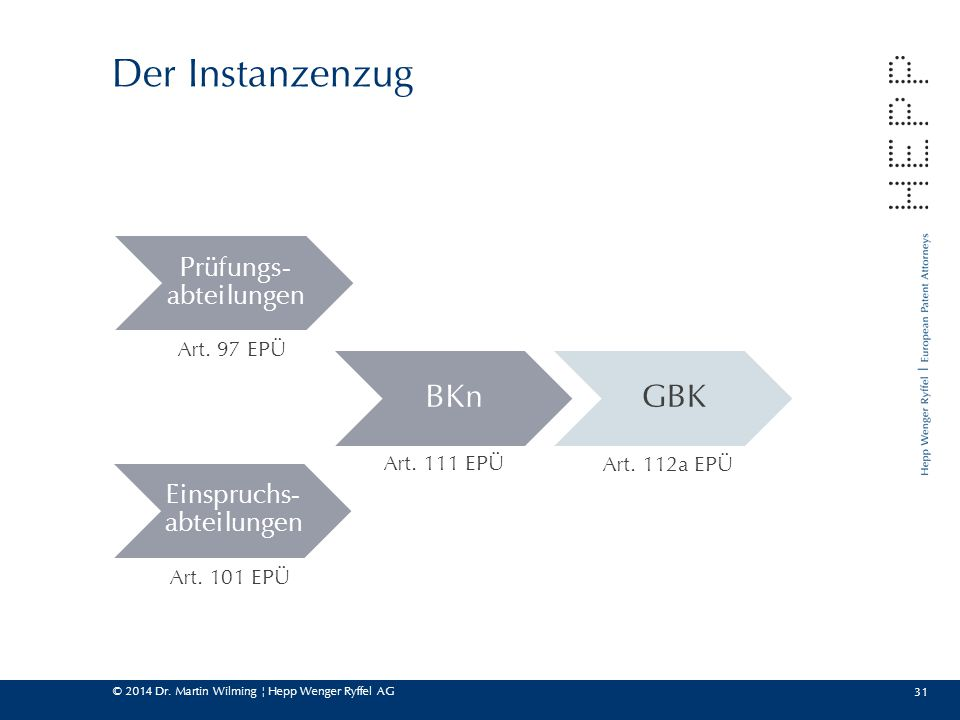 Der Instanzenzug BKn GBK Prüfungs-abteilungen Einspruchs-abteilungen