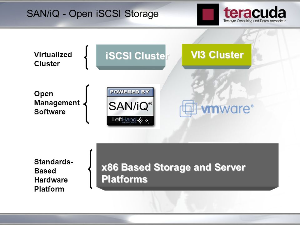 SAN/iQ - Open iSCSI Storage