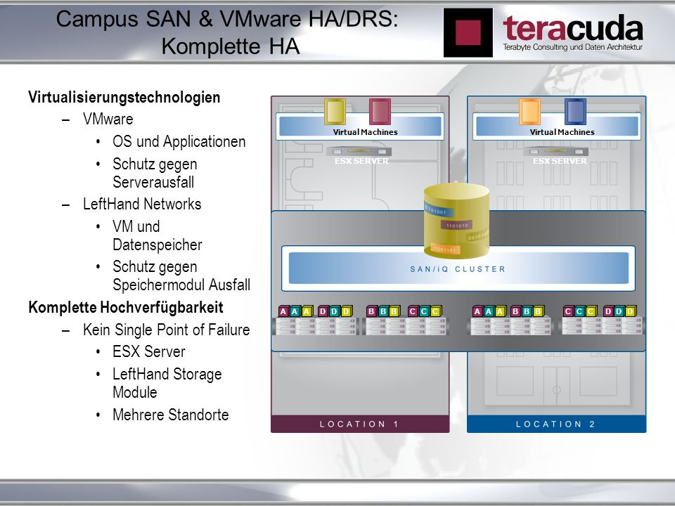 Campus SAN & VMware HA/DRS: Komplette HA