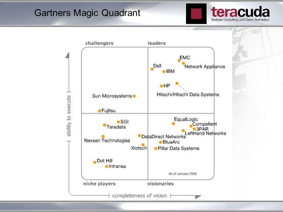Gartners Magic Quadrant