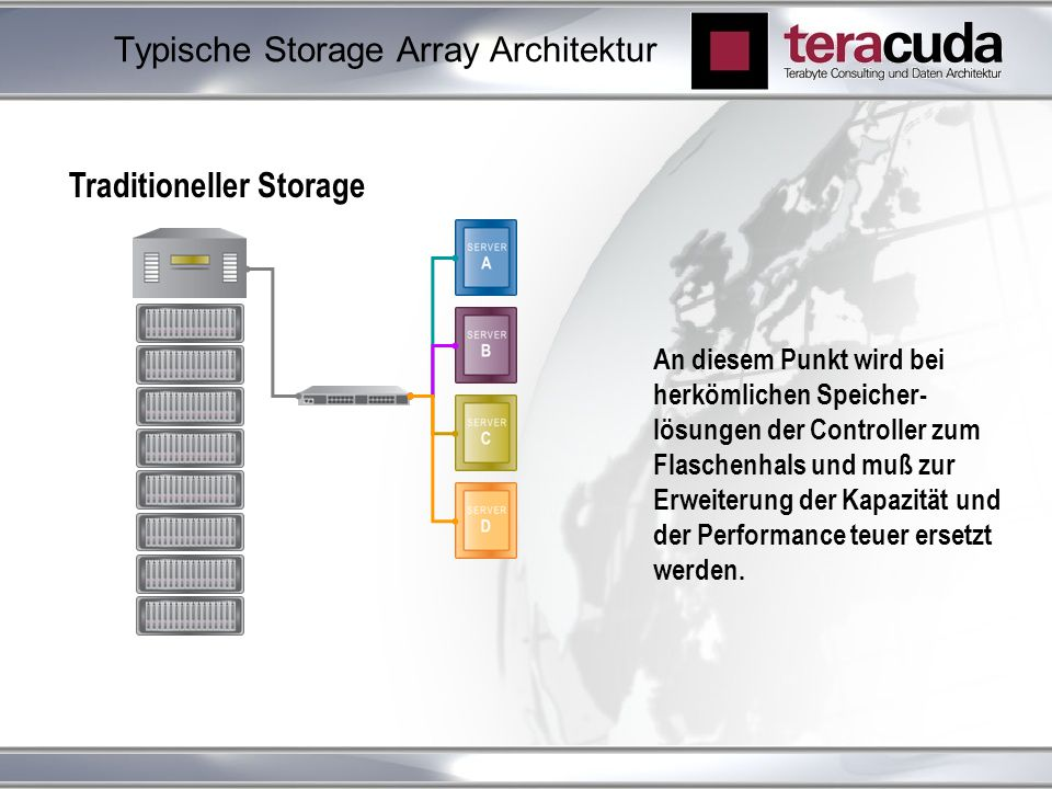Typische Storage Array Architektur