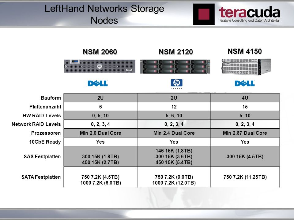 LeftHand Networks Storage Nodes