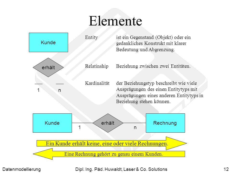 Elemente Ein Kunde erhält keine, eine oder viele Rechnungen. Kunde