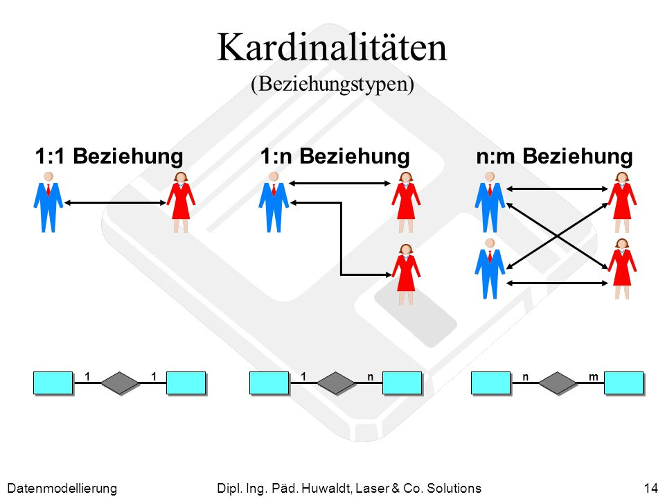 Kardinalitäten (Beziehungstypen)