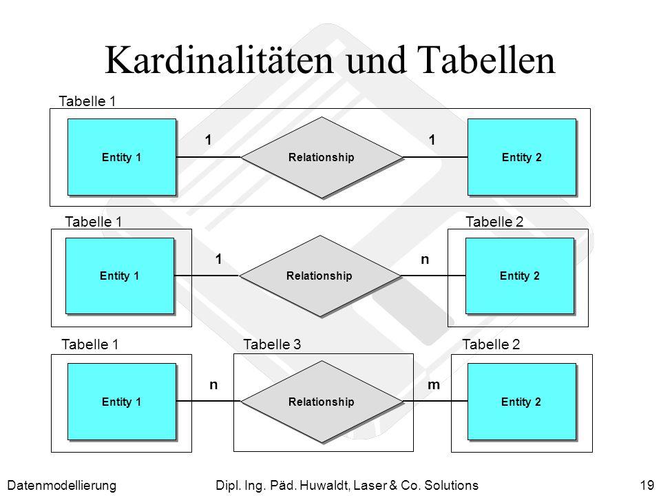 Kardinalitäten und Tabellen