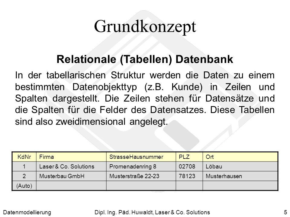Relationale (Tabellen) Datenbank