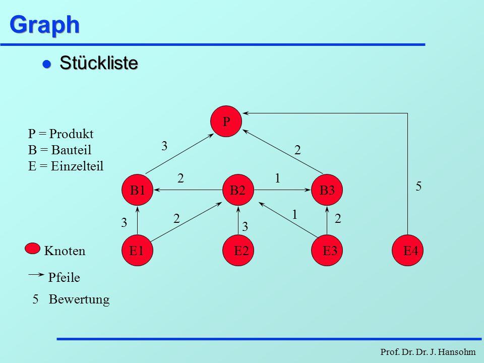 Graph Stückliste P 5 E4 P = Produkt B = Bauteil E = Einzelteil 2 B3 3