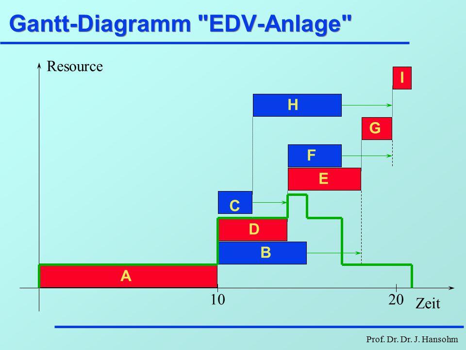 Gantt-Diagramm EDV-Anlage
