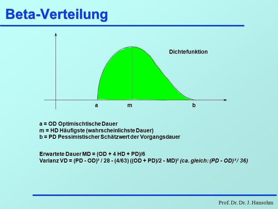 Beta-Verteilung a b m Dichtefunktion a = OD Optimischtische Dauer