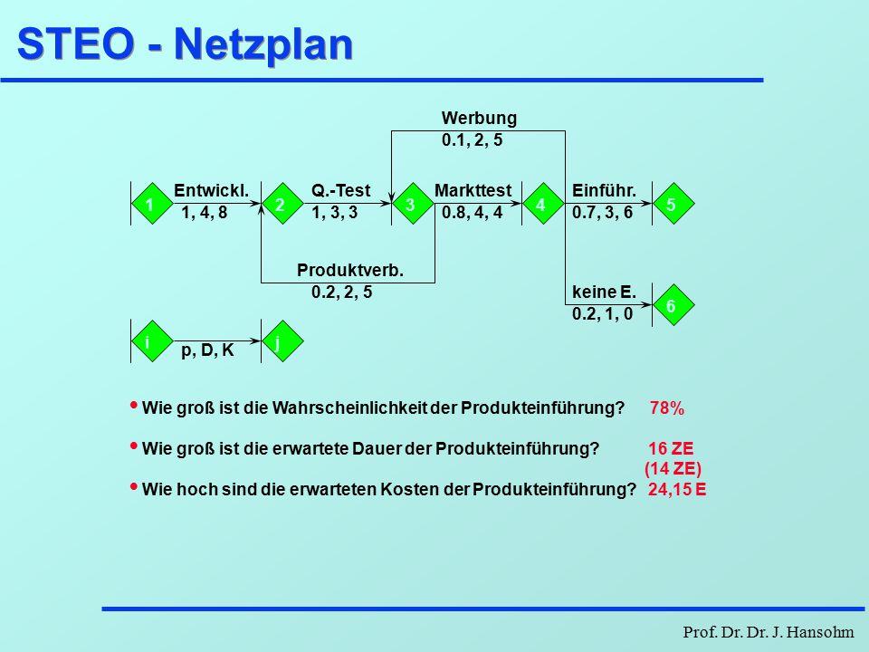 STEO - Netzplan Werbung 0.1, 2, 5 1 2 1, 4, 8 Entwickl. 3 1, 3, 3