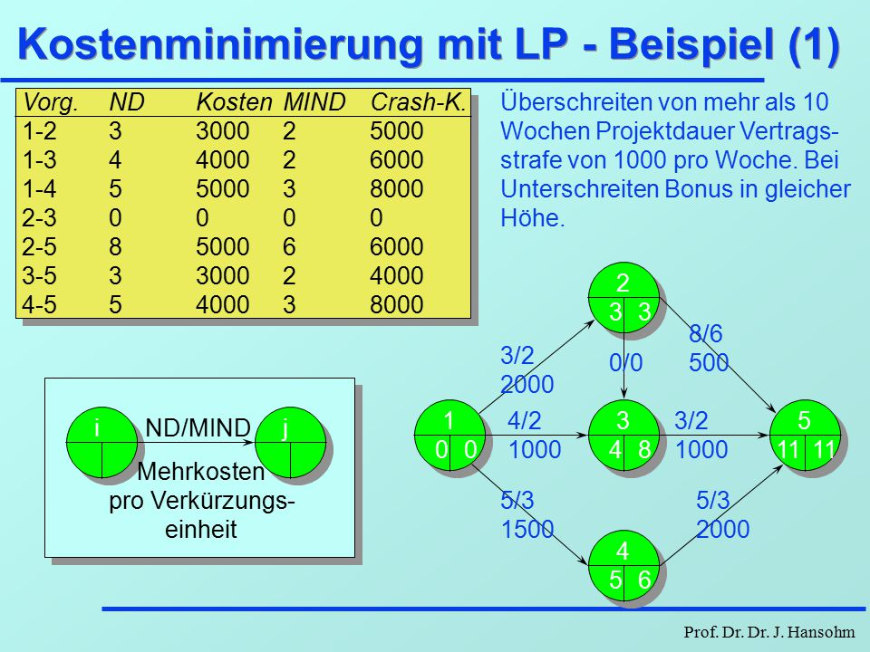 Kostenminimierung mit LP - Beispiel (1)