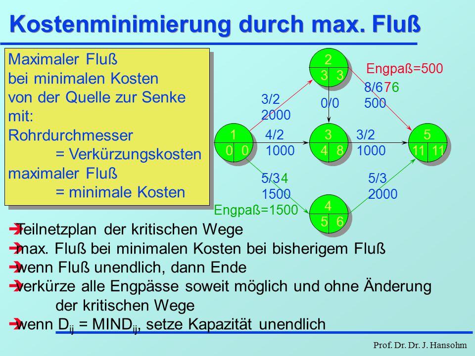 Kostenminimierung durch max. Fluß