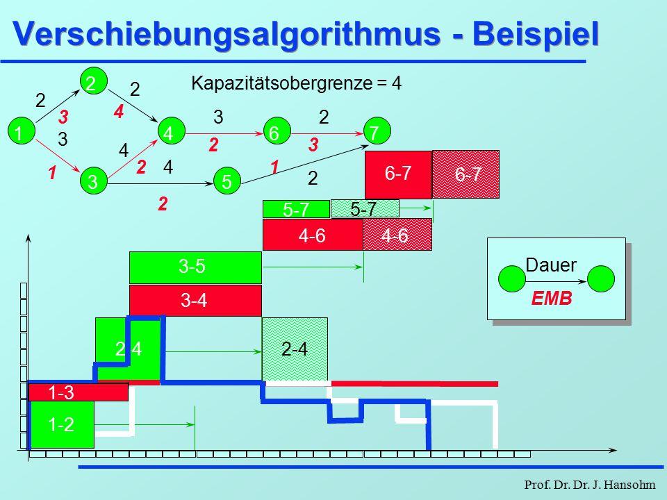 Verschiebungsalgorithmus - Beispiel
