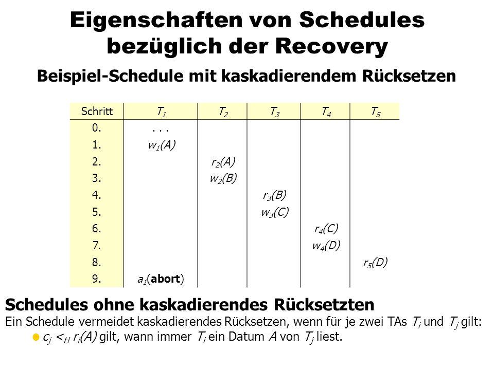 Eigenschaften von Schedules bezüglich der Recovery