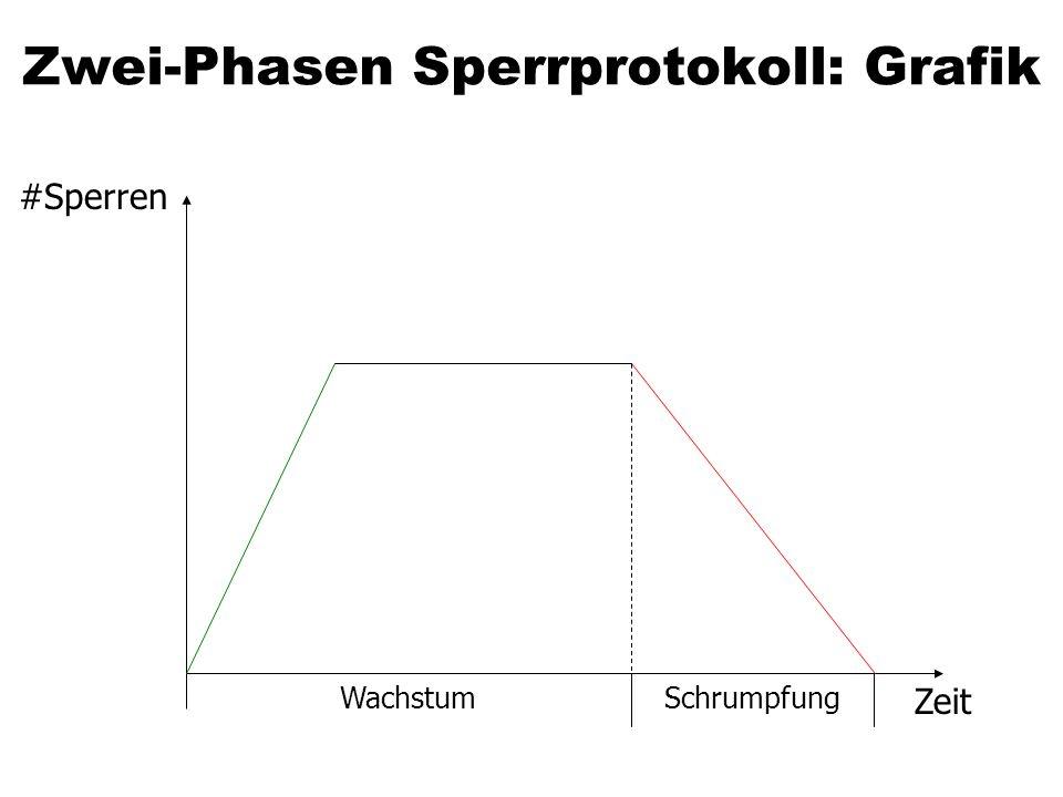 Zwei-Phasen Sperrprotokoll: Grafik
