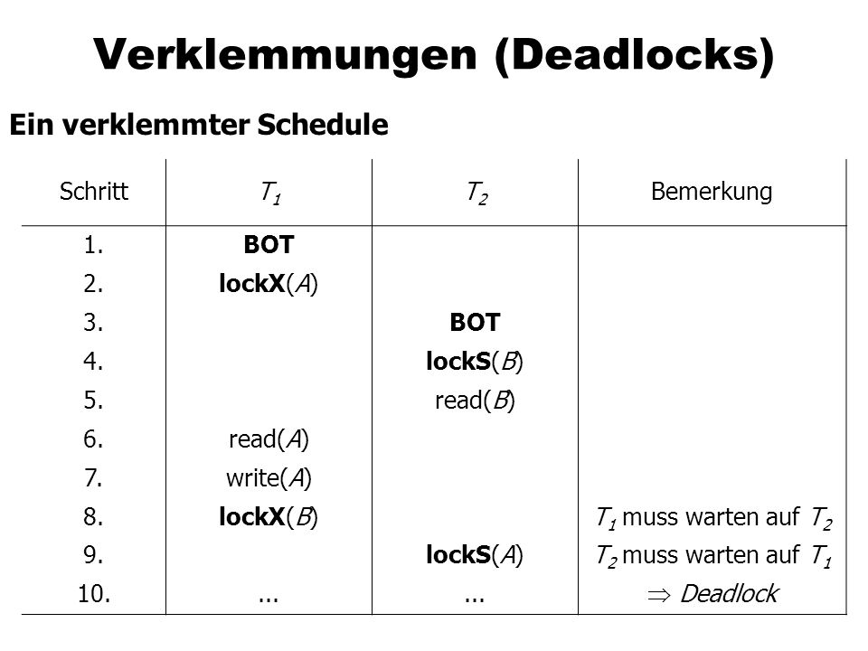 Verklemmungen (Deadlocks)