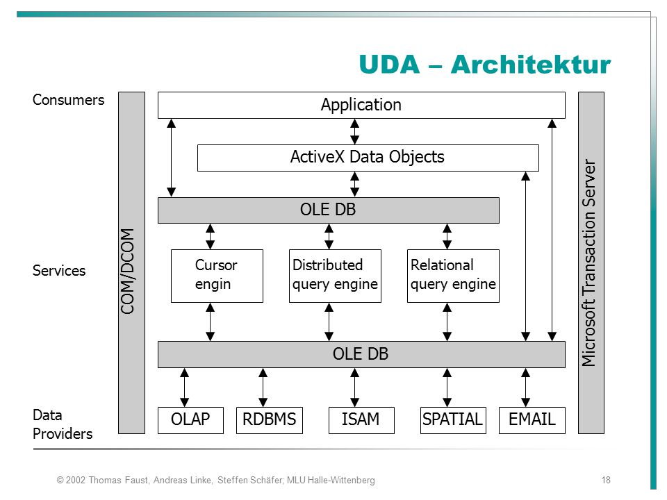 UDA – Architektur Application Microsoft Transaction Server