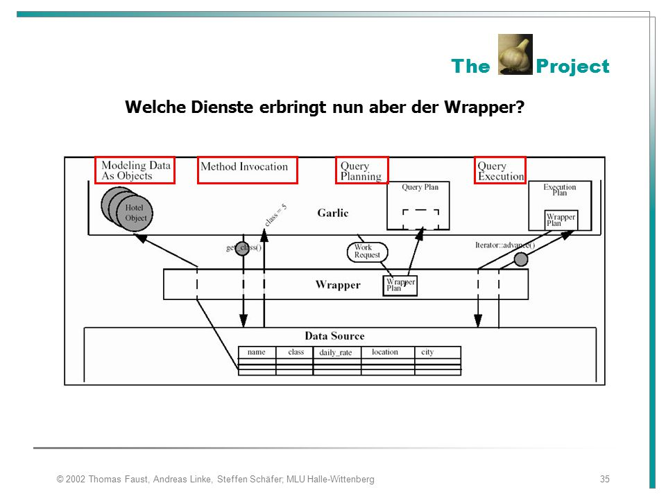 The Project Welche Dienste erbringt nun aber der Wrapper